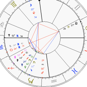 astrochart square